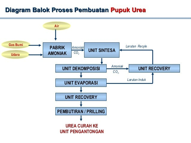 Process flow diagram pg diagram balok proses pembuatandiagram balok proses pembuatan pupuk ureapupuk urea unit recovery unit sintesa unit dekompos diagram alir ccuart Gallery