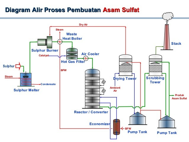 Process Flow Diagram Pg