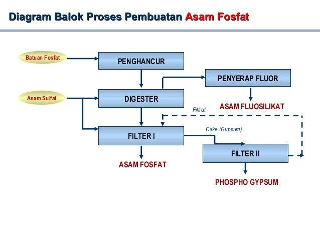 Process flow diagram pg diagram balok proses pembuatandiagram ccuart Images