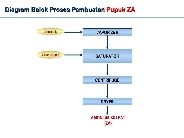 Process flow diagram pg diagram ccuart Gallery