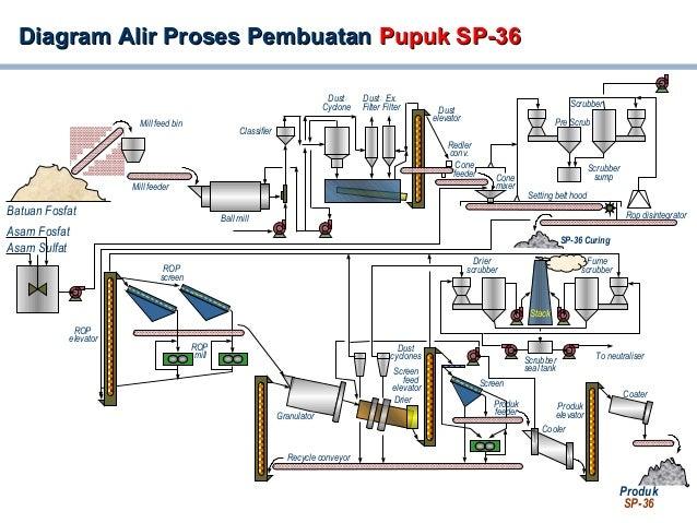 Image Result For Amonium Sulfat