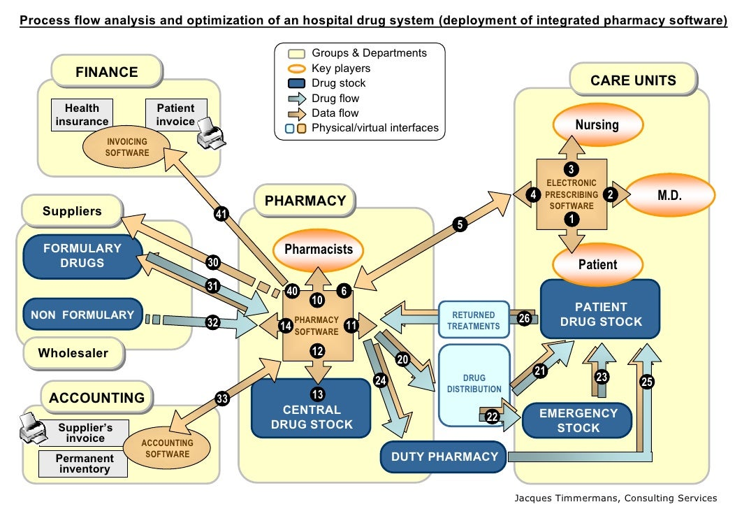 Process flow analysis and optimization of an hospital drug system (deployment of integrated pharmacy software)            ...