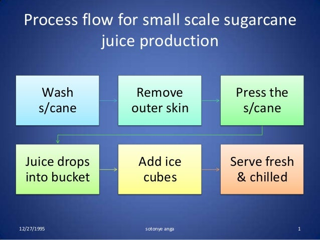 sugarcane juice project The sugarcane juice obtained from plantation crop is purified by these membrane modules,  according to the project implemented by teri and ssml,.