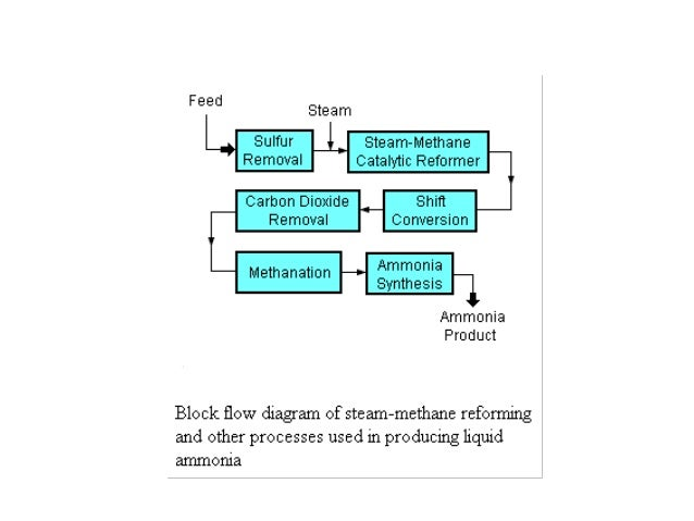 Process Flow Sheet Diagram