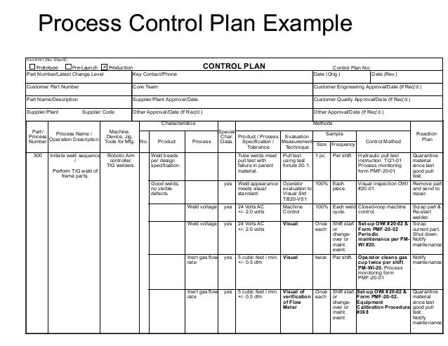 Process fmea – Quality Control Plan Template