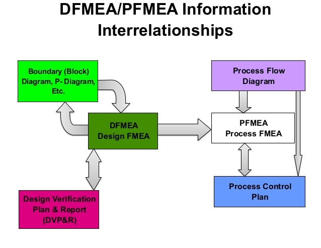 process fmea template - process fmea breakfast