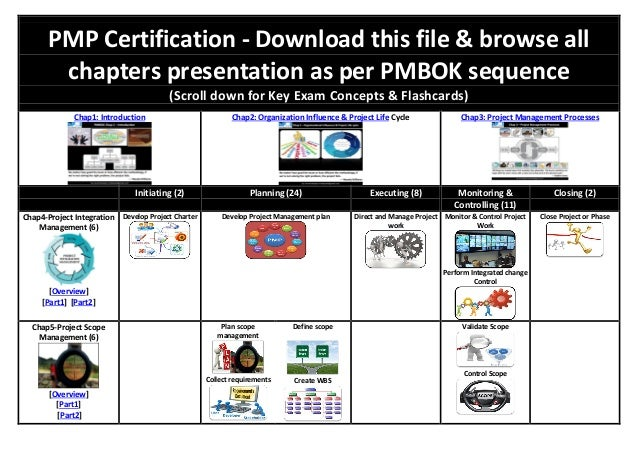 PMP Certification - Download this file & browse all chapters presentation as per PMBOK sequence (Scroll down for Key Exam ...