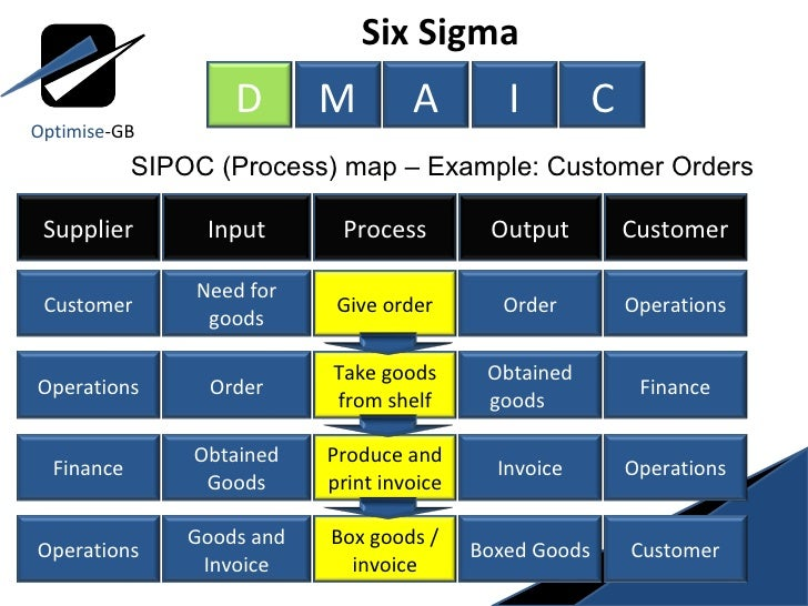 fedex uses six sigma The implementation of six sigma plus involves the introduction of the six sigma concept and methodologies to employees at quarterly presentations and the deployment of the six sigma plansan individual experienced in the use of tpm and reliability tools and methodologies.