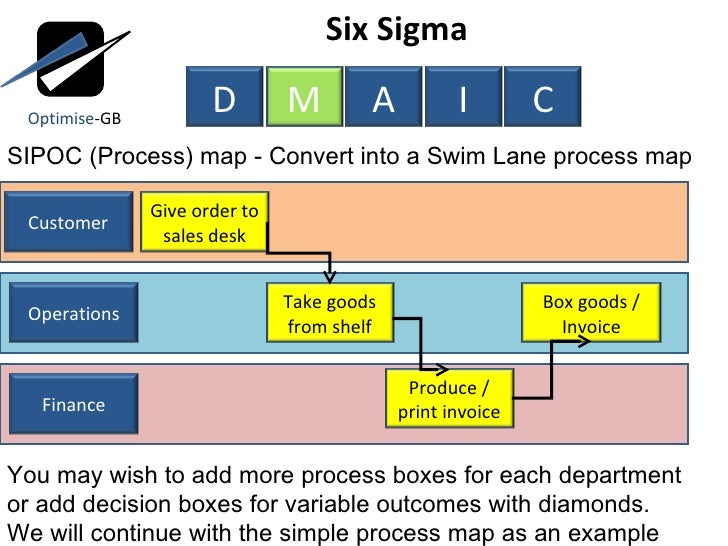 Lean, Six Sigma, ToC using DMAIC project management