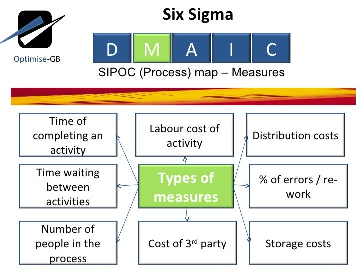 lean six sigma toc Abbreviation for single minute exchange of dies, which is a process to reduce the setup time from hours down to less than 10 minutes (9 minutes or less.