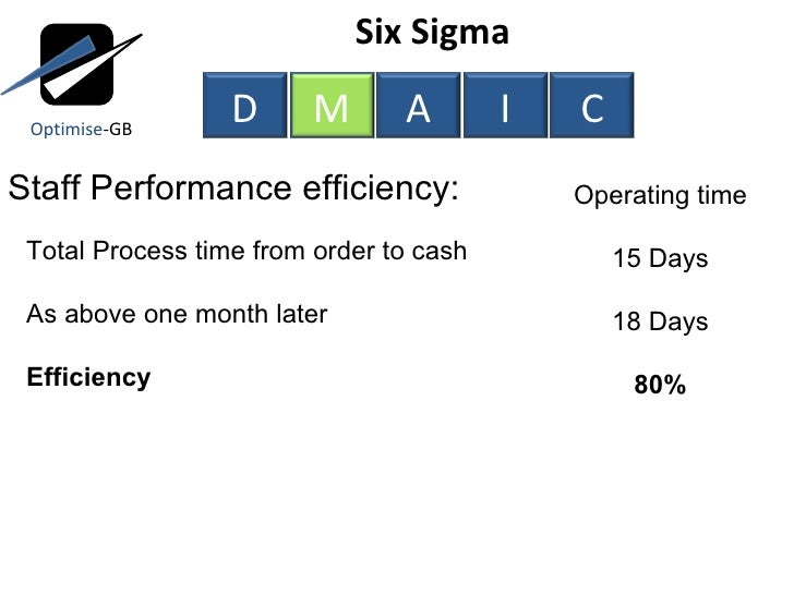fedex uses six sigma Six sigma usually makes use of a control chart that include points equivalent to the product manufacturing process what is six sigma and copc where can i apply for six sigma certification is six sigma helpful in hr.