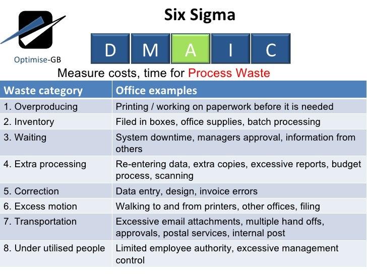 Lean, Six Sigma, ToC using DMAIC project management