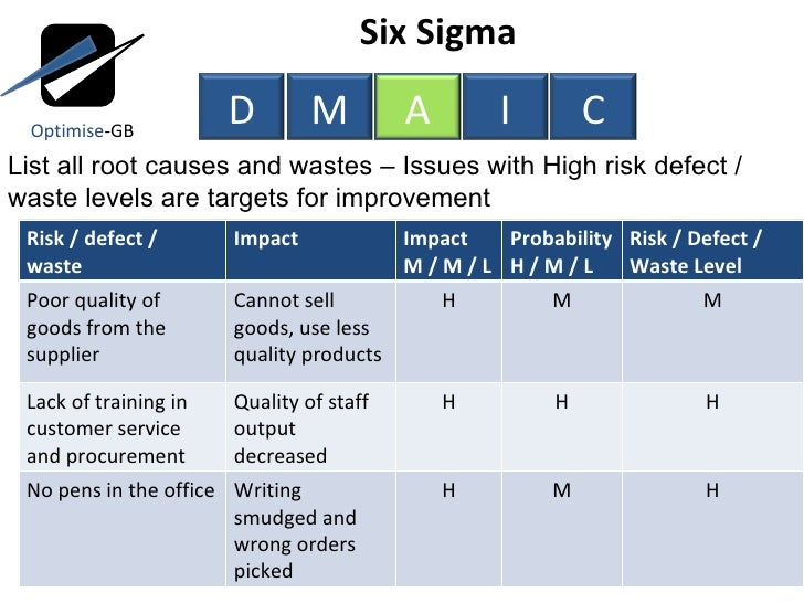 Lean Six Sigma Toc Using Dmaic Project Management