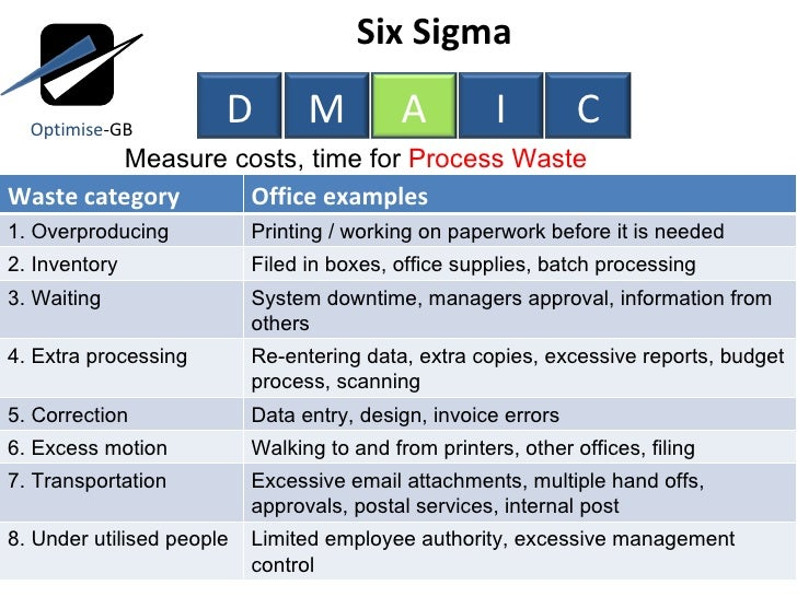 Process Improvement Using Lean Six Sigma Service