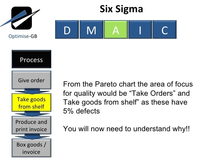 Process improvement using lean six sigma service industry anal six sigma from the pareto ccuart Choice Image