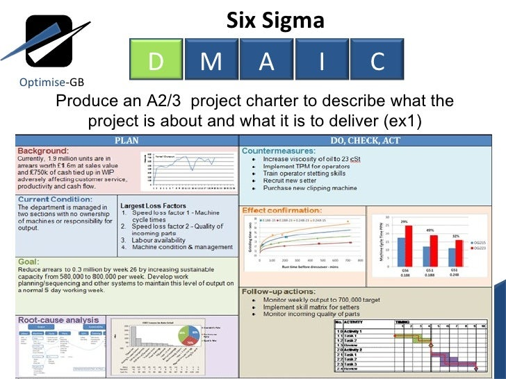 six sigma project charter case study Six sigma implementation to reduce rejection rate of pump  this article provides a description of six sigma project  this study deals with six sigma dmaic.