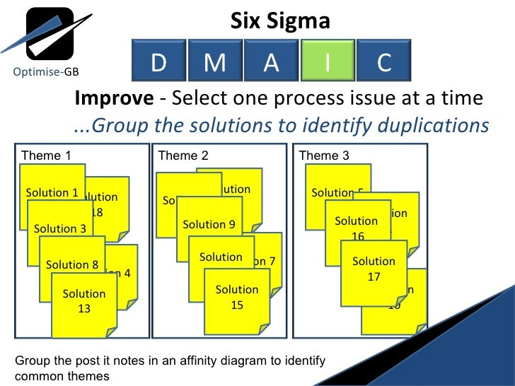 Six Sigma Affinity Diagram  Wiring Library