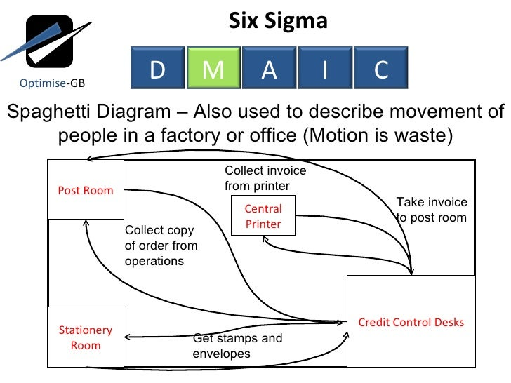 Lean Six Sigma Toc Using Dmaic Measure Phase on lean six sigma dmaic