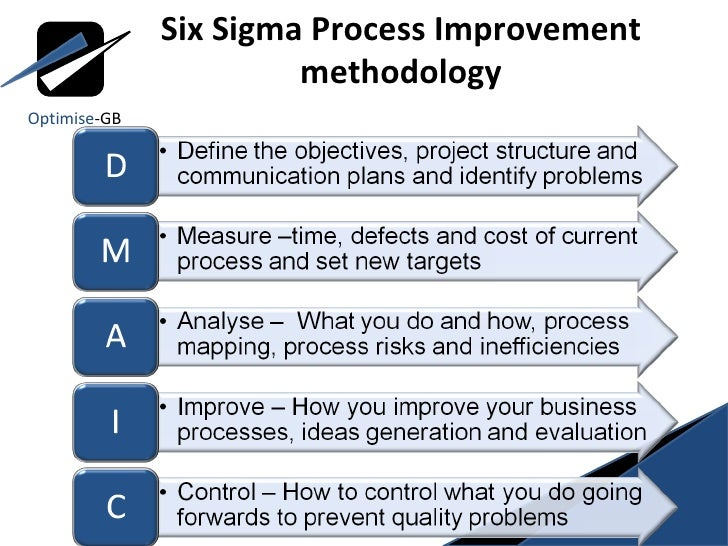 Lean Six Sigma ToC Using DMAIC Measure Phase