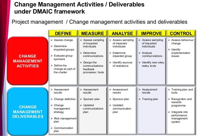 Process Improvement And Change Management 29th October 2015