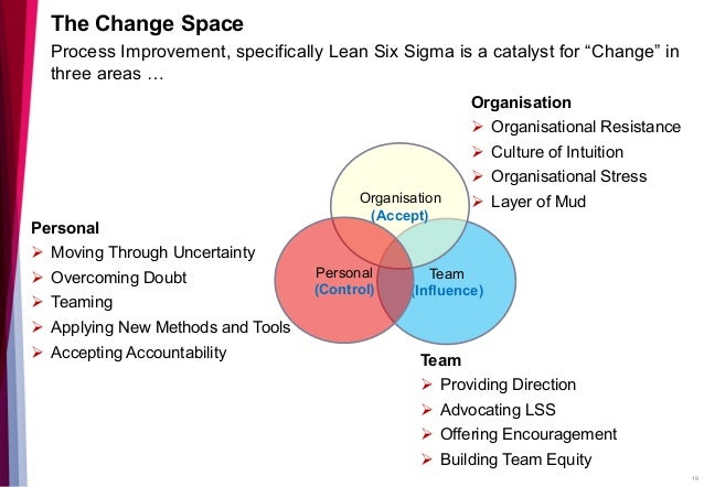 combatting resistance to organizational change essay Types and forms of organizational change 2 forces for and resistance to organizational change forces for change if managers are haven't found the essay.