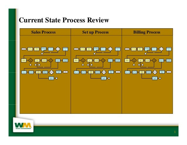 Current State Process Review                                  Sales Process                                               ...