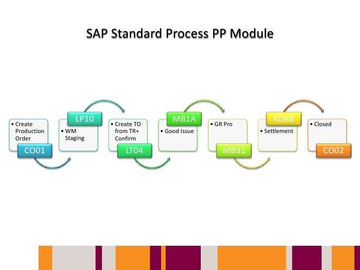 SAP PP Module – Customizing | life is beautiful