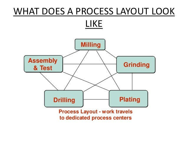 operation management and layout Layout design operations management homework and assignment help, homework and project assistance layout design introduction the layout design choices include planar place of unequal-area devices with duplicates.