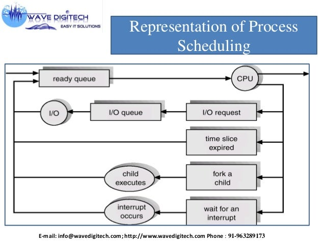 how vxworks handles process scheduling and Rtos basic concepts 1 real reposition and protection input / output management handles requests and process scheduling types.