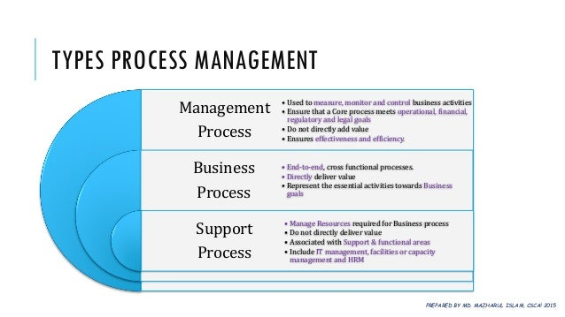 the four basic activities in management process essay Scm essay essay questions study  discuss the four basic steps in the implementation of the crm process in a business-to-business environment  the longer it.