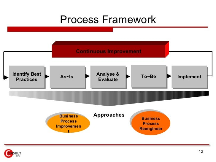 Process mapping process framework continuous improvement identify best practices ccuart Choice Image