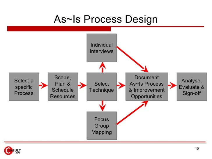 to be process maps