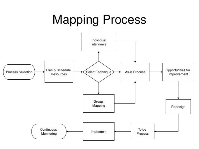 process mapping and improvement at michels patisserie Process improvement is business-talk for improving the way we do things rather than solving problems as and when they appear, you're proactively digging into your business' processes and improving them whether you're looking to make your customers happier.