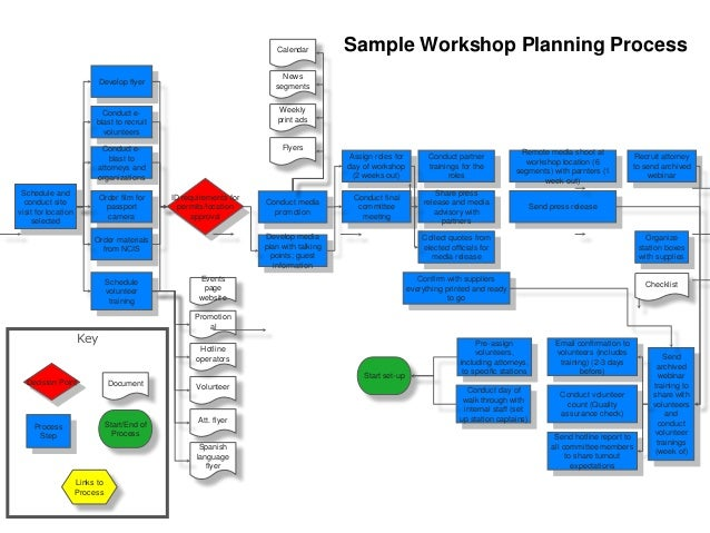 workshop planning process 13 - How To Develop A Process Map