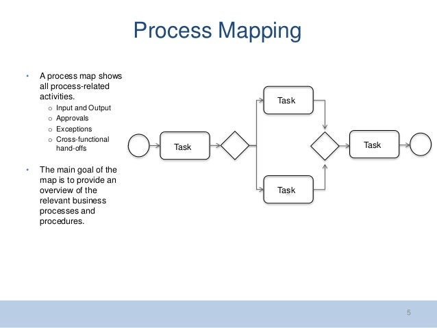 process mapping for credit suisse avp goal rising star program