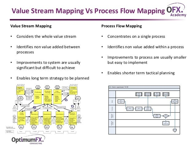Process Mapping Overview