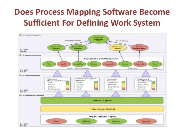 process mapping software process mapping tools