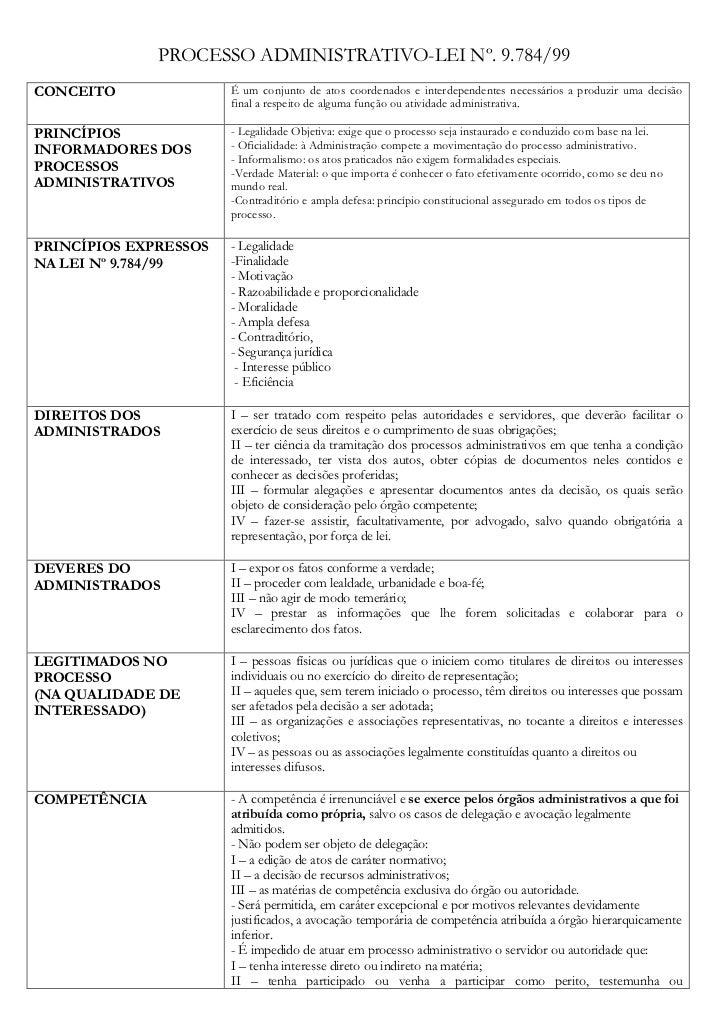 PROCESSO ADMINISTRATIVO-LEI Nº. 9.784/99                        É um conjunto de atos coordenados e interdependentes neces...