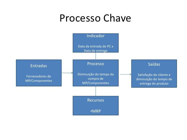 Processo Chave<br />Indicador<br />Data da entrada do PC x Data de entrega <br />Processo<br />Diminuição do tempo da comp...