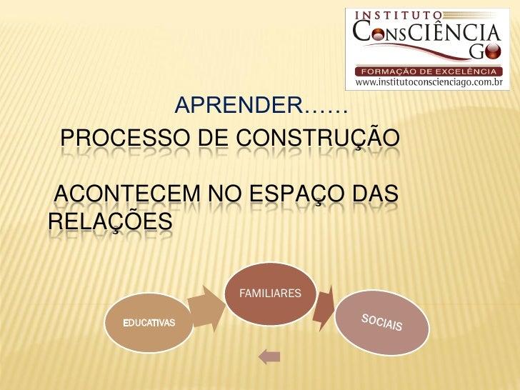 APRENDER……PROCESSO DE CONSTRUÇÃOACONTECEM NO ESPAÇO DASRELAÇÕES                 FAMILIARES    EDUCATIVAS