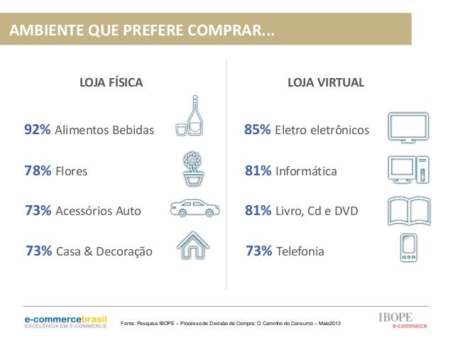 LOJA FÍSICA LOJA VIRTUAL92% Alimentos Bebidas78% Flores73% Acessórios Auto73% Casa & Decoração85% Eletro eletrônicos81% In...