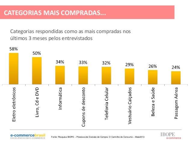 Categorias respondidas como as mais compradas nosúltimos 3 meses pelos entrevistadosCATEGORIAS MAIS COMPRADAS...Fonte: Pes...