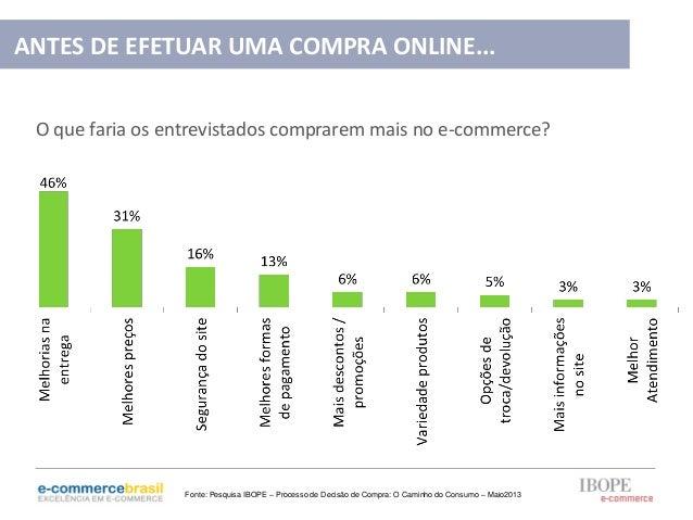 O que faria os entrevistados comprarem mais no e-commerce?ANTES DE EFETUAR UMA COMPRA ONLINE...Fonte: Pesquisa IBOPE – Pro...