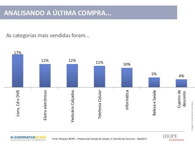 As categorias mais vendidas foram...ImagemmeramenteilustrativaANALISANDO A ÚLTIMA COMPRA...Fonte: Pesquisa IBOPE – Process...
