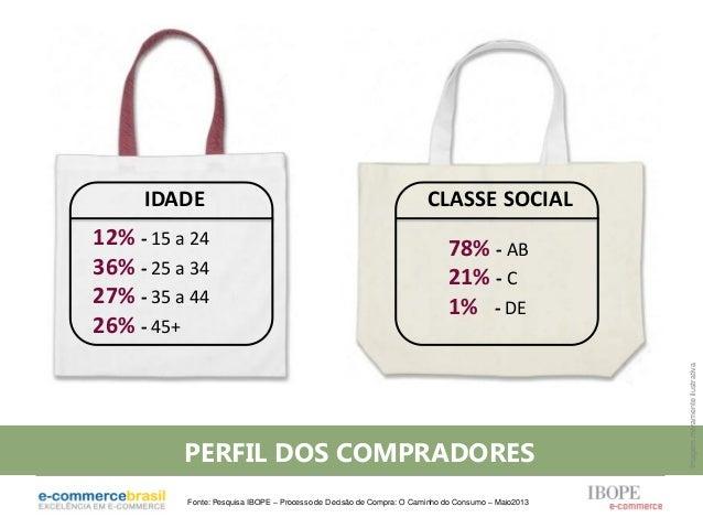 IDADE12% - 15 a 2436% - 25 a 3427% - 35 a 4426% - 45+CLASSE SOCIAL78% - AB21% - C1% - DEPERFIL DOS COMPRADORESImagemmerame...