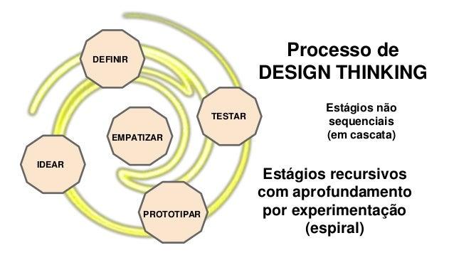 EMPATIZAR DEFINIR IDEAR PROTOTIPAR TESTAR Processo de DESIGN THINKING Estágios não sequenciais (em cascata) Estágios recur...
