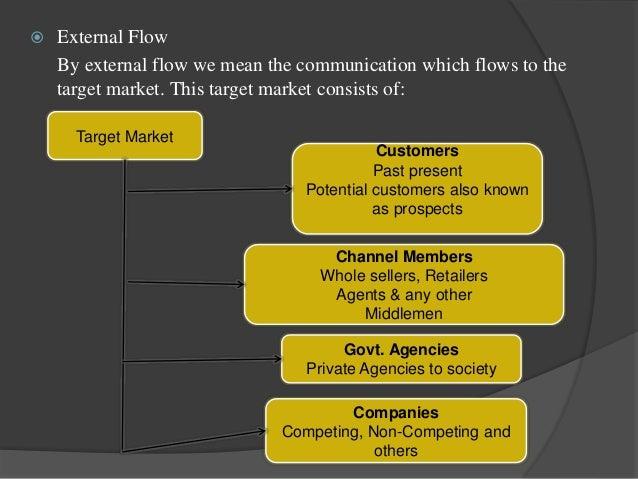 advertising communication process