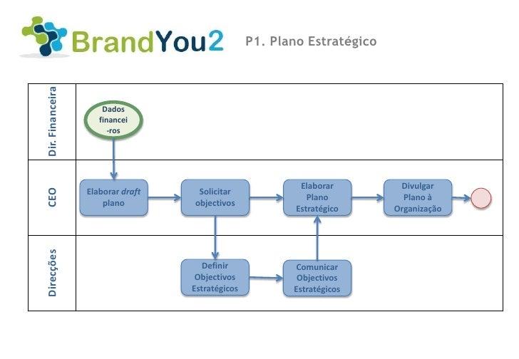 P1. Plano EstratégicoDir. Financeira                      Dados                     financei                        -ros  ...