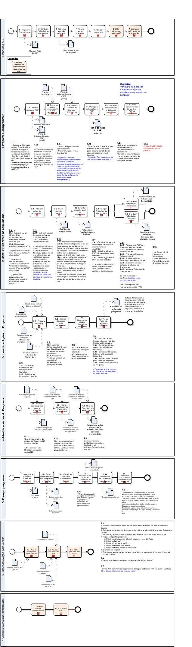 ElaboraroASP 1 - Preparar e Comprometer 2- Conduzir Reflexões na comunidade 3- Identificar ações do programa 4- Validar aç...