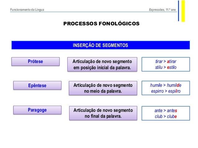 PROCESSOS FONOLÓGICOS INSERÇÃO DE SEGMENTOS Prótese Epêntese Paragoge Articulação de novo segmento em posição inicial da p...